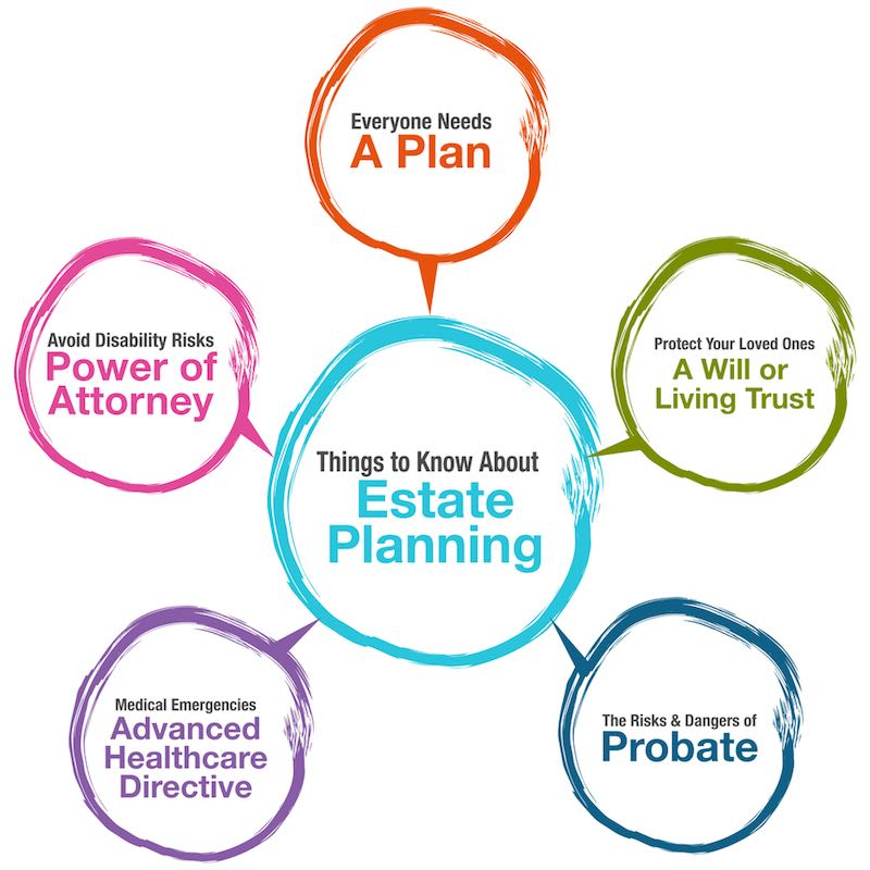 What Is Estate Planning? Six Good Reasons Everyone Should Have An Estate Plan In New Castle County, Delaware